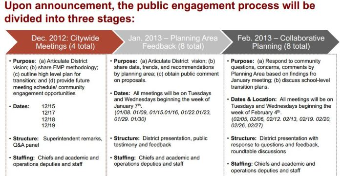 """Collaborative Planning"" meetings differ from the SDP's initial process, shown here from the FMP school closing criteria presentation."